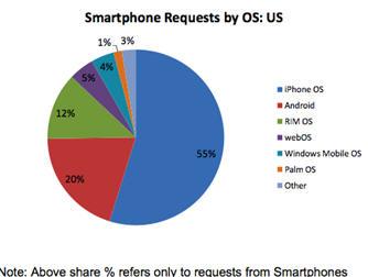 smartphoneinternetshare